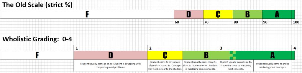 holistic grading